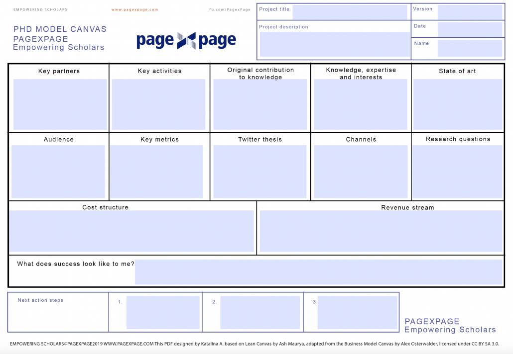 PhD Research Canvas
